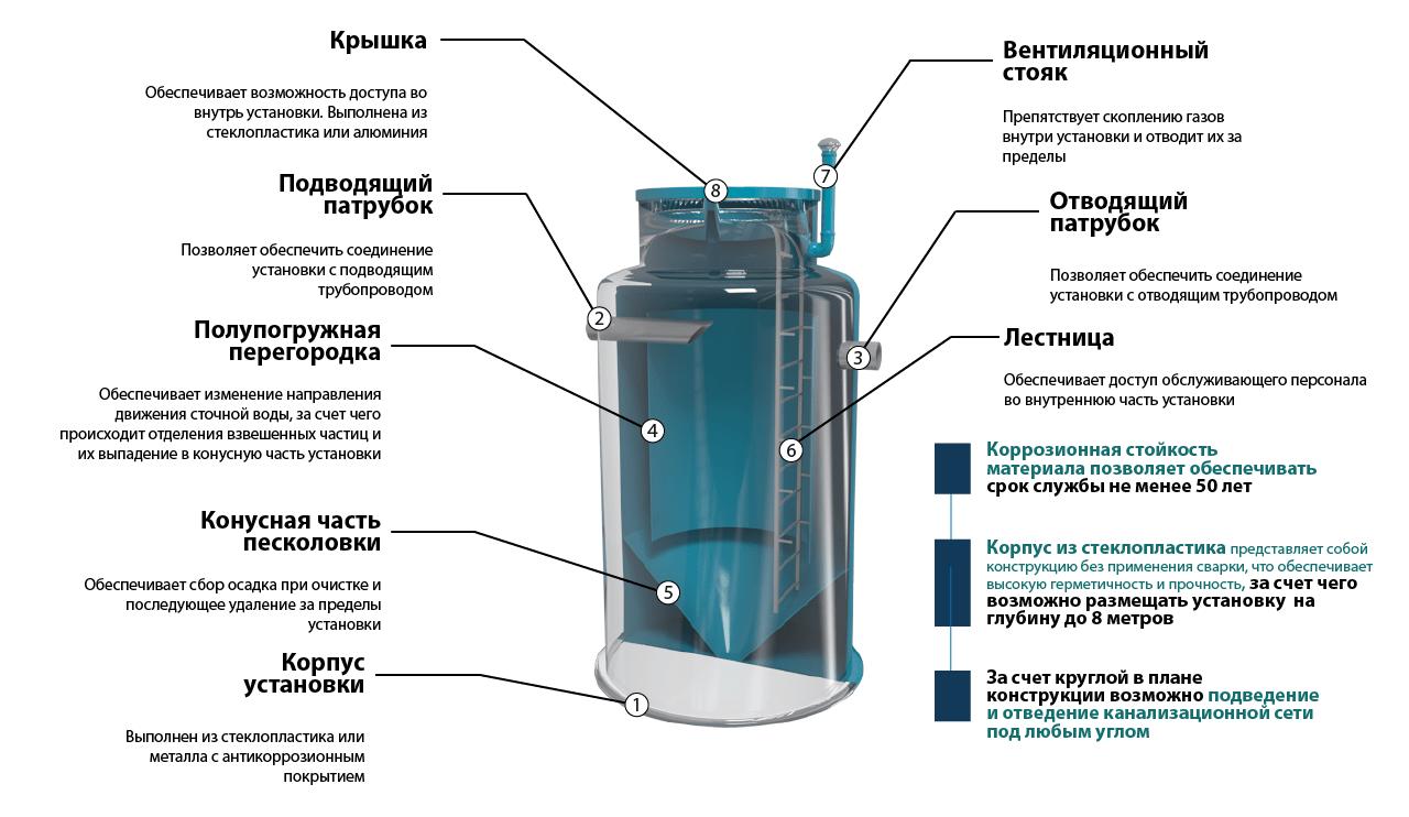 Пескоуловитель ЛОС-П